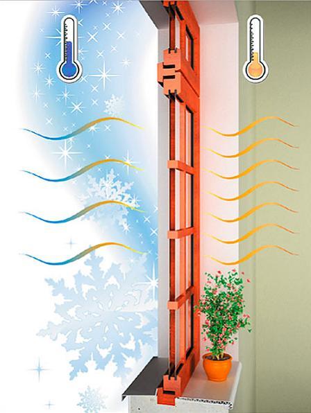 Жалюзи-роллеты (рольставни) снижают потери тепла