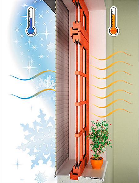 Жалюзи - роллеты снижают потери тепла
